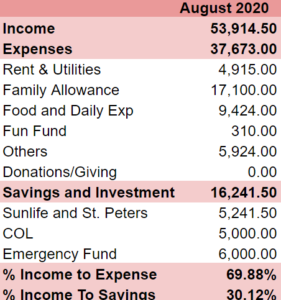 August 2020 Income and Expense Breakdown