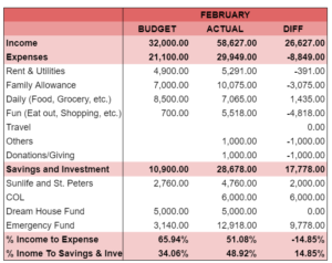 February 2021 Income and Spending